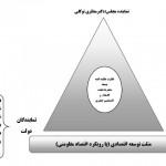 سند راهبردی توسعه اقتصادی ، اجتماعی و فرهنگی شهرستان رابر